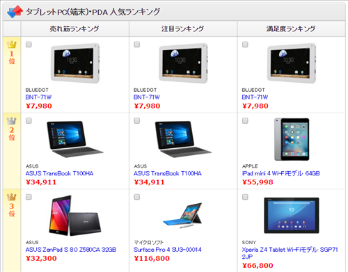価格.comのタブレット値段