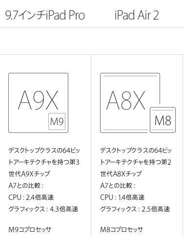 iPadPro9.7とAir2の違い